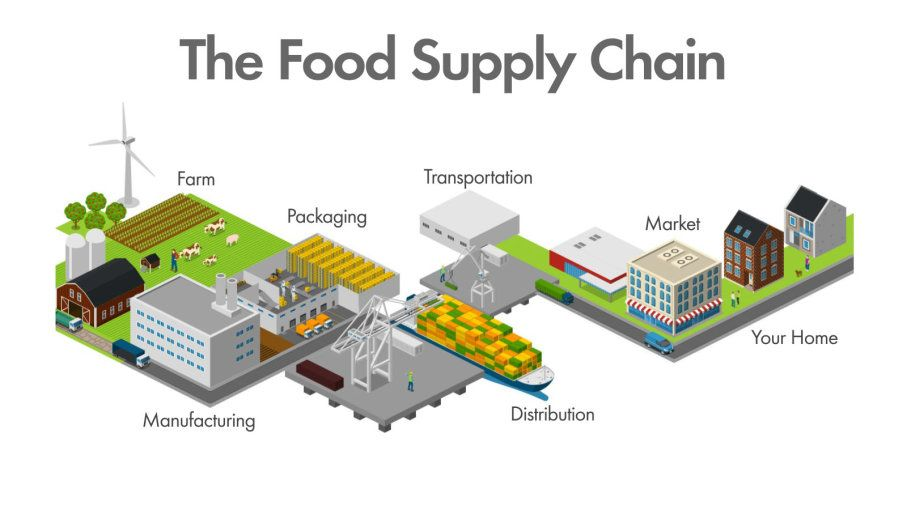 Distributed Food Supply Chain